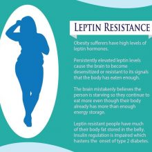Leptin Resistance IFG